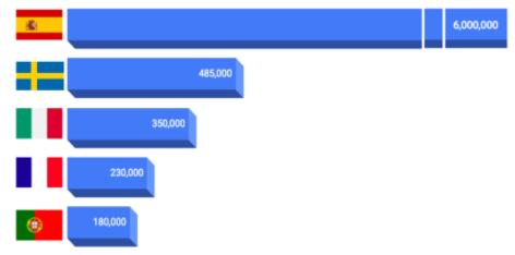 Grafico giocatori di padel in Europa. Dati fine 2020